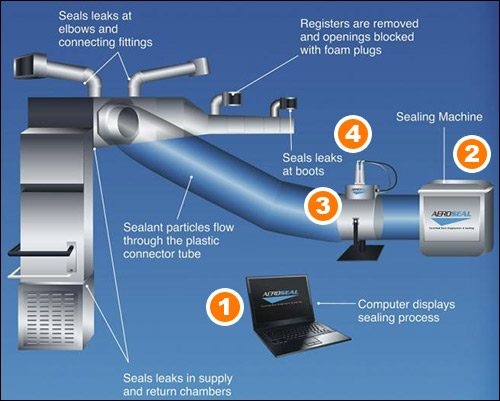 Are leaking ducts costing you?
